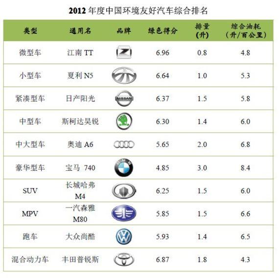 下表为2012年度中国环境友好汽车综合排名表.